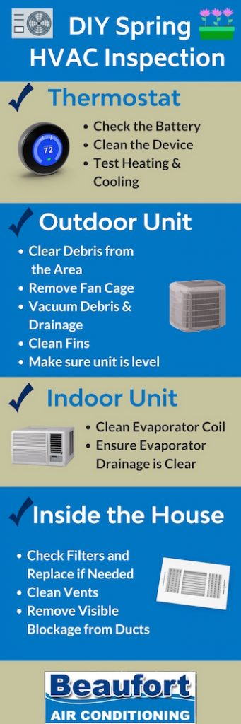 DIY HVAC Inspection Infographic