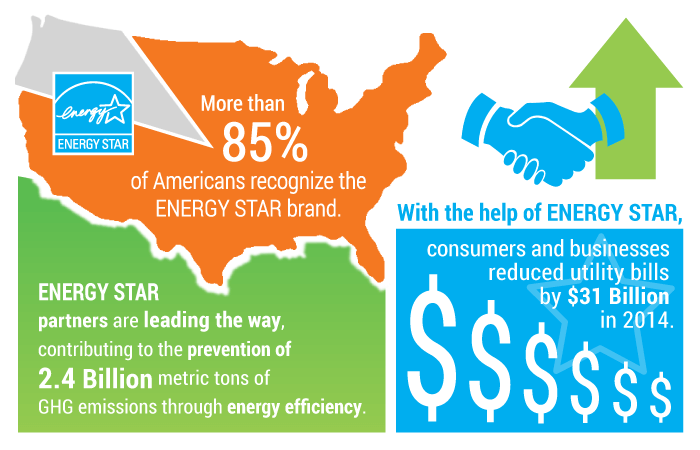 statistics on energy star